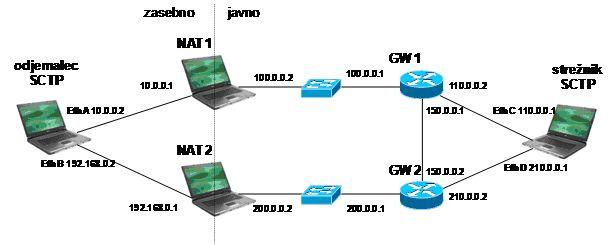 Arhitektura testnega okolja za testiranje mehanizmov za učinkovito zagotavljanje večdomnosti s protokolom SCTP v omrežjih z zahtevnimi topologijami
