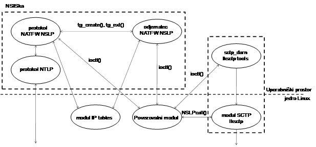 Arhitektura povezovanja protokolov SCTP in NATFW NSLP