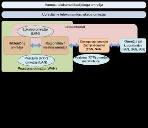 SmartGrid IKT